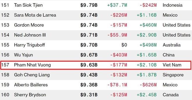 Bloomberg: Tai san cua ong Pham Nhat Vuong gan nguong 10 ty USD hinh anh 1