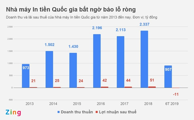 Nha may In tien Quoc gia noi gi khi lo 11 ty sau 6 thang? hinh anh 1