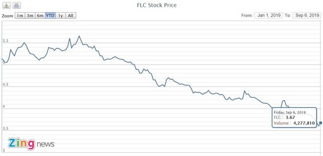 Tập đoàn FLC lại bị cưỡng chế thuế