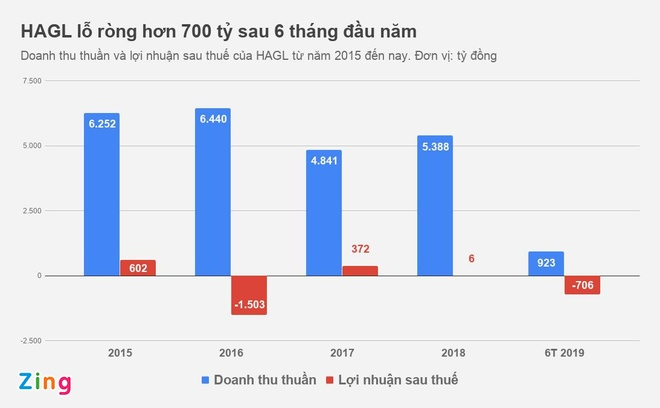 Bo doi co phieu Hoang Anh Gia Lai tiep tuc bi duy tri dien canh bao hinh anh 1