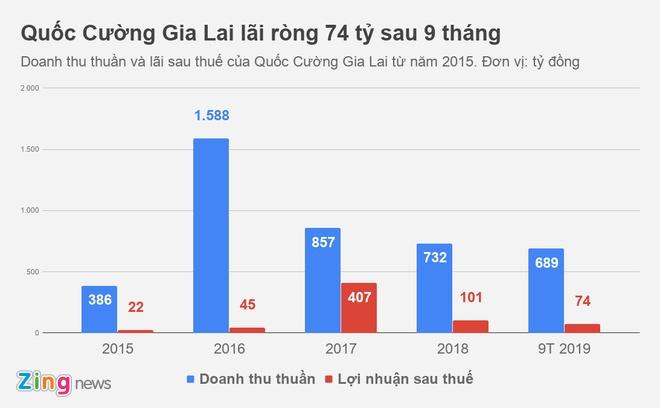 Ba Nhu Loan va con gai cho Quoc Cuong Gia Lai muon 129 ty dong hinh anh 1