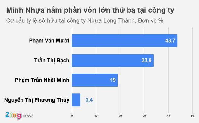 Dai gia Minh Nhua va co nghiep sau nhung chiec sieu xe hinh anh 1