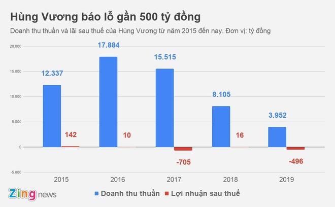 Ty phu Tran Ba Duong sap 'giai cuu' dai gia Duong Ngoc Minh? hinh anh 1 HVG_20182019_zing.jpg