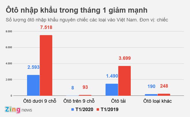 Luong oto nhap khau vao Viet Nam tut doc hinh anh 1 otonhap_zing_2_.png