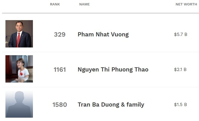 Them mot dai gia Viet rot khoi danh sach ty phu USD hinh anh 1 Screenshot_3.jpg