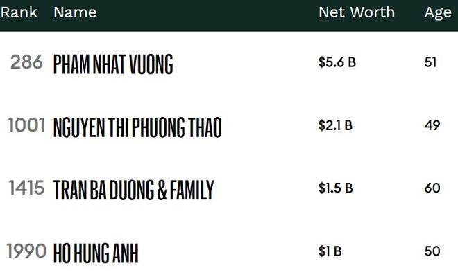 Bon dai gia Viet trong danh sach ty phu nam 2020 hinh anh 1 typhuforbs.jpg
