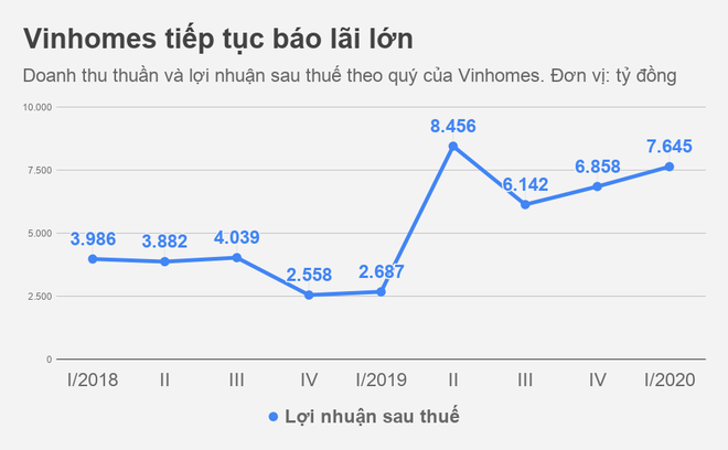 Vinhomes muon huy dong 12.000 ty trai phieu hinh anh 1 Vinhomes_tiep_tuc_bao_lai_lon.png