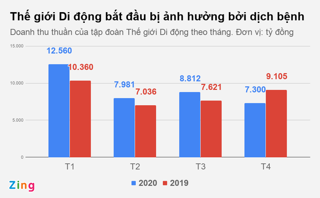 The gioi Di dong thiet hai nang khi tam dong hon 600 cua hang hinh anh 1 MWG_4_thang_zing.png