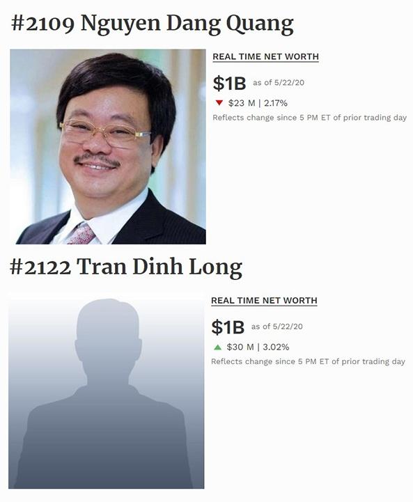 Hai doanh nhan Viet tro lai danh sach ty phu the gioi hinh anh 1 MSN_HPG_ty_phu_Viet.jpg