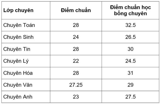 Diem chuan truong THPT chuyen DH Su pham Ha Noi cao nhat la 28 hinh anh 1