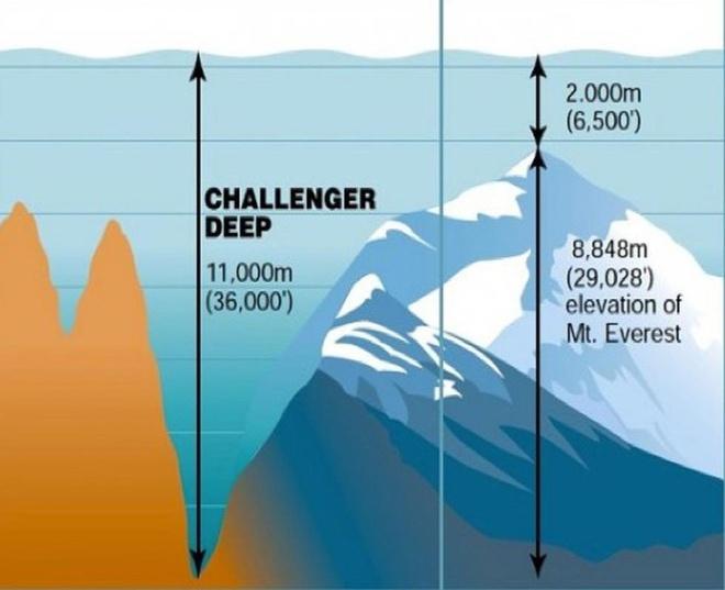 Ranh nao sau nhat Trai Dat, len den 11.034 m? hinh anh 3