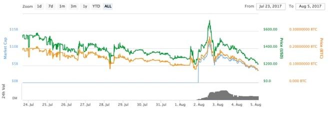Bitcoin vuot nguong 3.000 USD sau khi chia tach hinh anh 2