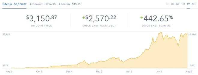Bitcoin vuot nguong 3.000 USD sau khi chia tach hinh anh 1