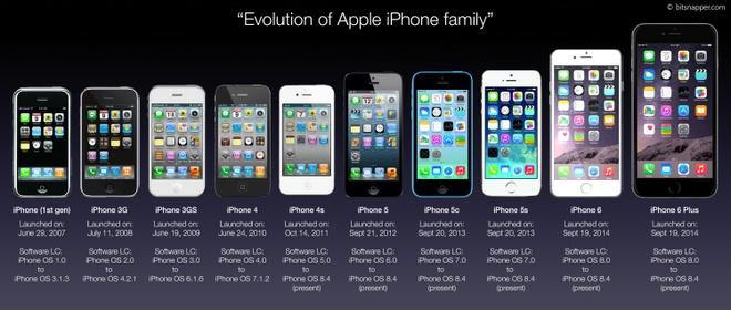 Apple, iPhone va nhung dieu chua biet hinh anh 10