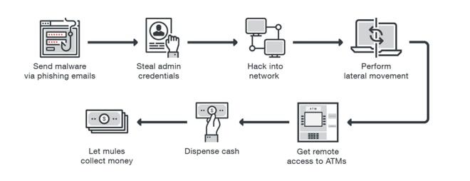 Hack ATM tu xa anh 2