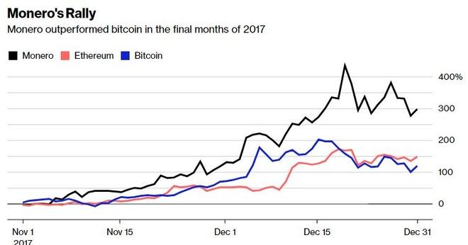 Gioi toi pham ngam da tim ra loai coin thay the Bitcoin hinh anh 2