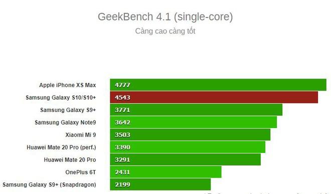 Galaxy S10 va S10+ ban dung chip Exynos yeu hon Snapdragon 855 hinh anh 5