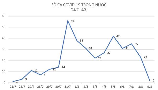 benh nhan Covid-19 lien quan Da Nang anh 1