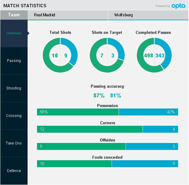 Cham diem Real Madrid - Wolfsburg: Show dien cua Ronaldo hinh anh 13