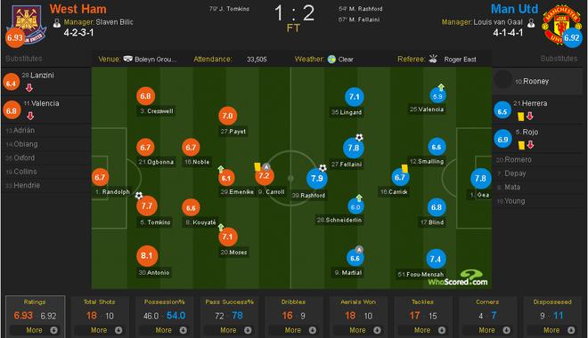 West Ham 1-2 Man Utd: Quy do hen Everton o ban ket hinh anh 18