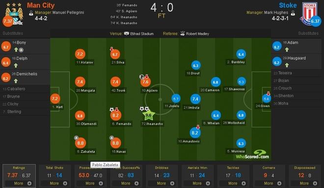 Man City vuon len thu 3 sau tran thang Stoke 4-0 hinh anh 11