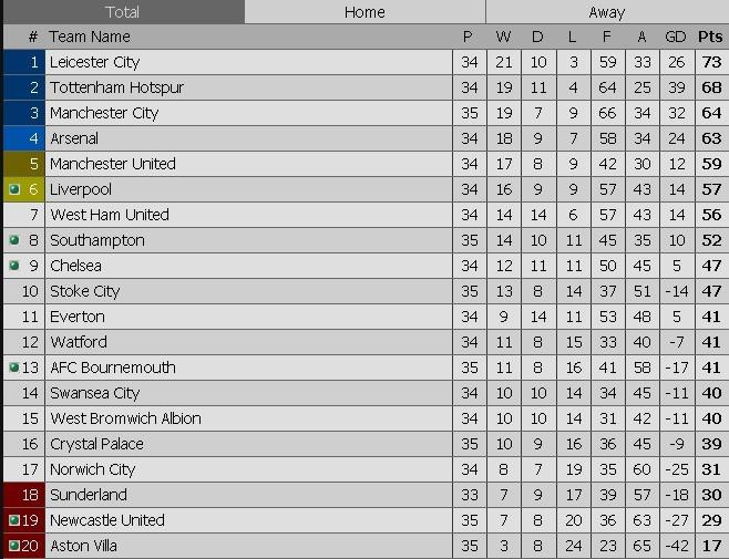Man City vuon len thu 3 sau tran thang Stoke 4-0 hinh anh 12