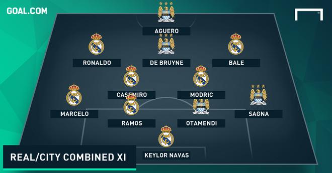 Aguero thay Benzema trong doi hinh ket hop Man City-Real hinh anh 1