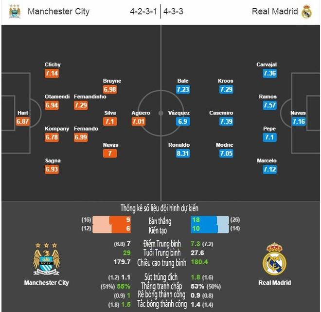 Nhan dinh Man City vs Real: Tran hoa nhieu ban thang hinh anh 2