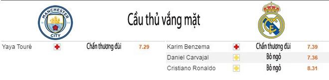 Nhan dinh Man City vs Real: Tran hoa nhieu ban thang hinh anh 3