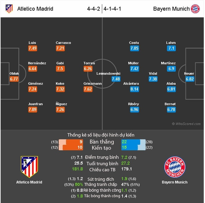 Nhan dinh Atletico vs Bayern: Ke tam lang nguoi nua can hinh anh 2