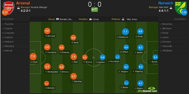 Arsenal vs Norwich (1-0): 'Phao thu' vuon len vi tri thu 3 hinh anh 15