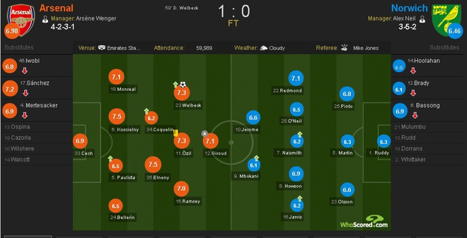 Arsenal vs Norwich (1-0): 'Phao thu' vuon len vi tri thu 3 hinh anh 20