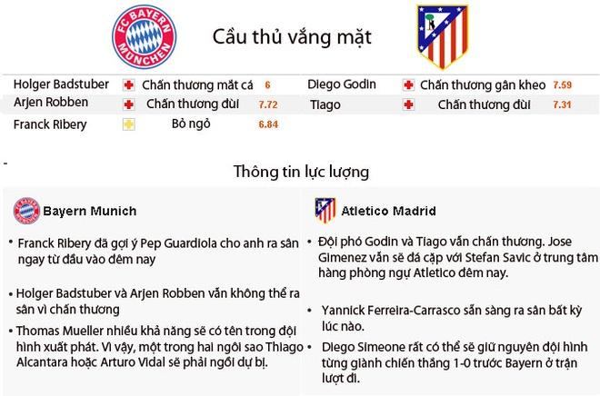 Nhan dinh Bayern vs Atletico: Tran hoa khong ban thang hinh anh 3