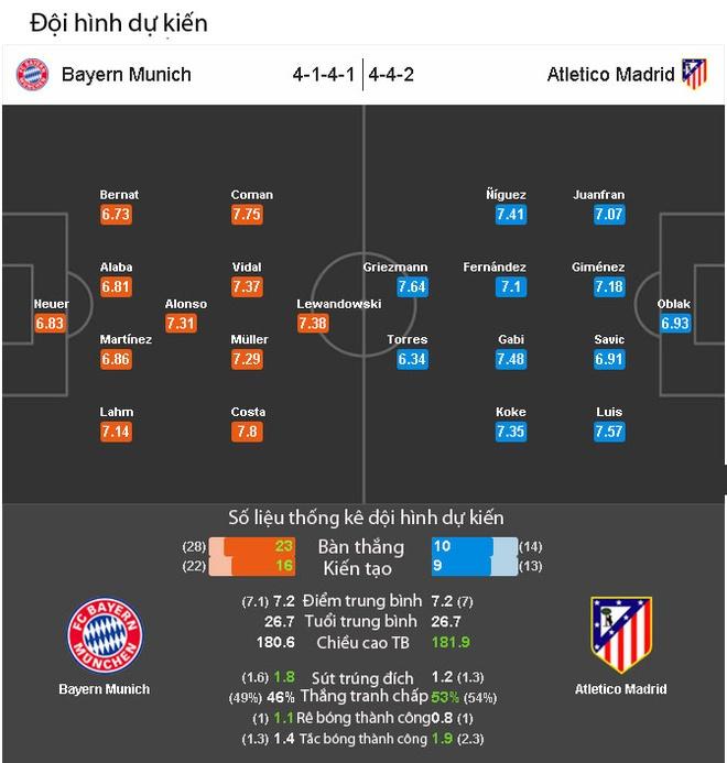 Nhan dinh Bayern vs Atletico: Tran hoa khong ban thang hinh anh 2