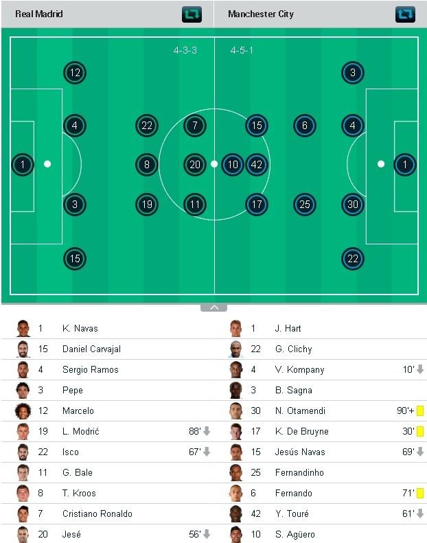 Cham diem Real vs Man City: Mo nhat Ronaldo hinh anh 13