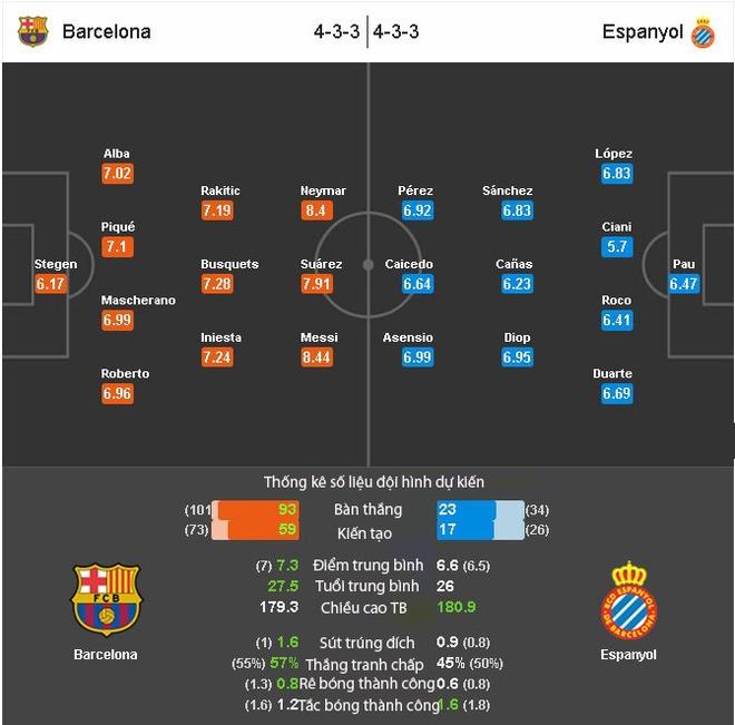 Barca vs Espanyol (5-0): MSN huy diet doi thu hinh anh 1