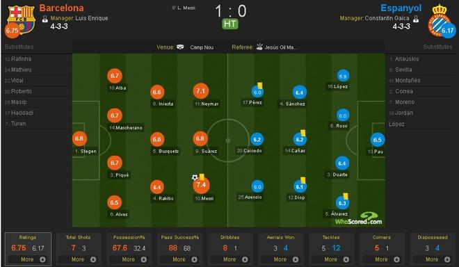 Barca vs Espanyol (5-0): MSN huy diet doi thu hinh anh 6