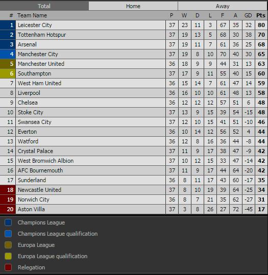 De Gea, Mata lot doi hinh tieu bieu vong 37 Premier League hinh anh 13