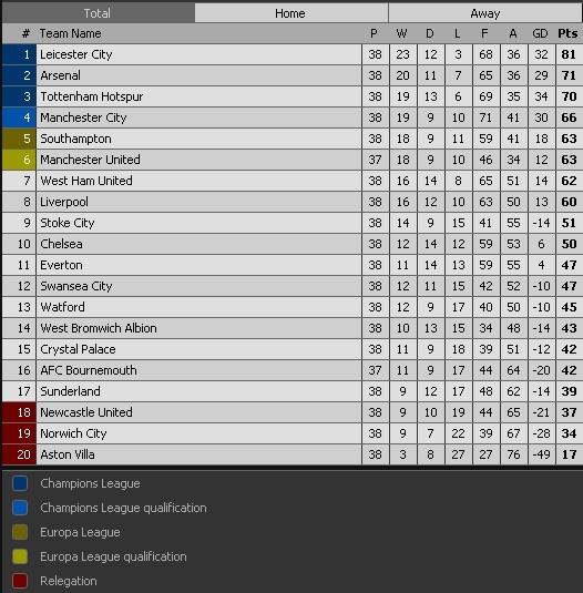Man City mat top 4 neu MU thang Bournemouth 19 ban cach biet hinh anh 3