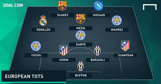 Suarez, Higuain sat canh trong doi hinh hay nhat chau Au hinh anh 1