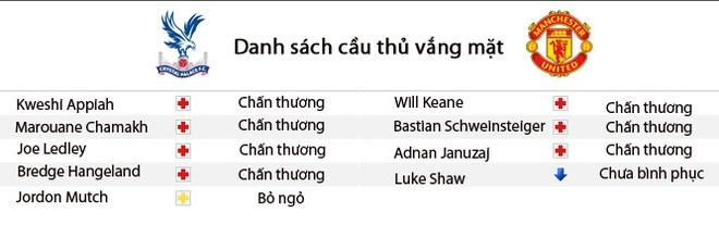 Nhan dinh MU- Crystal Palace: 'Quy vuong' tro lai hinh anh 3