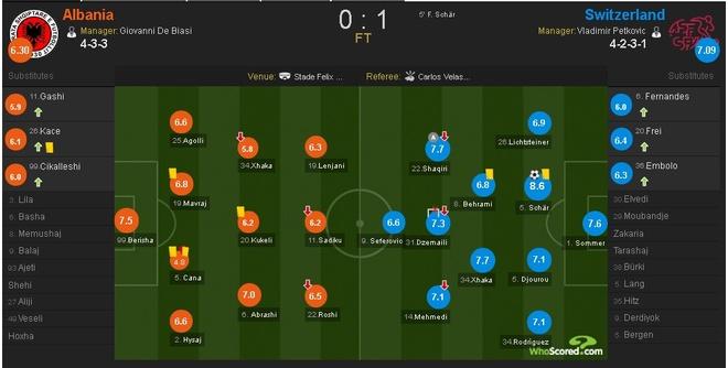Thuy Si - Albania (1-0): Tiec cho Albania hinh anh 27