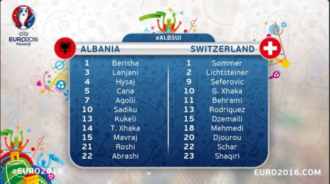 Thuy Si - Albania (1-0): Tiec cho Albania hinh anh 11