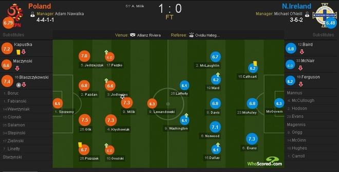 Ba Lan 1-0 Bac Ireland: Chien thang dau tay cua 'Dai bang' hinh anh 26