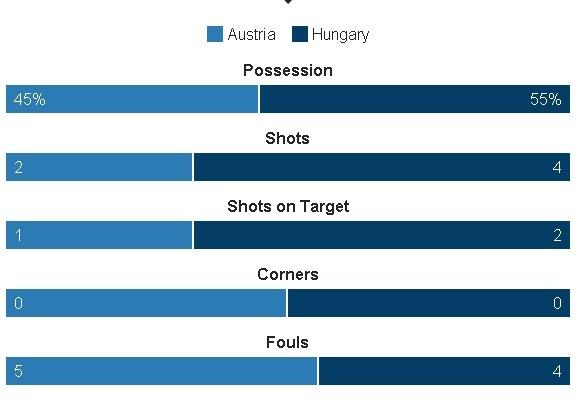 Ao vs Hungary (0-2): Phoi ao ngay ra quan hinh anh 22