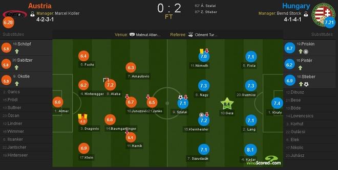 Ao vs Hungary (0-2): Phoi ao ngay ra quan hinh anh 1