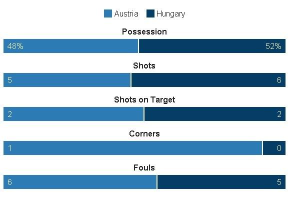 Ao vs Hungary (0-2): Phoi ao ngay ra quan hinh anh 23