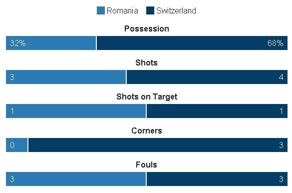Romania vs Thuy Si (1-1, KT): Hay khong bang hen hinh anh 14