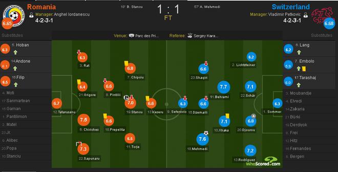 Romania vs Thuy Si (1-1, KT): Hay khong bang hen hinh anh 1