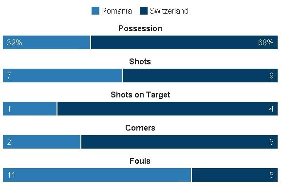Romania vs Thuy Si (1-1, KT): Hay khong bang hen hinh anh 19